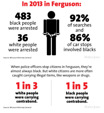 ferguson stats